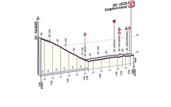 Giro di Lombardia Finish