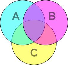 Venn Diagram - do not use to categorise your mates
