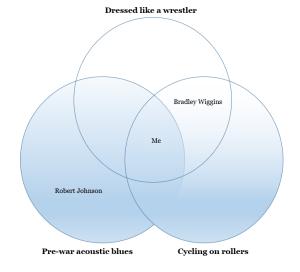 The Ragtime Cyclist Venn Diagram