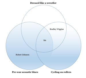 The Ragtime Cyclist Venn Diagram