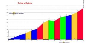 Col_de_la_Madone_profile