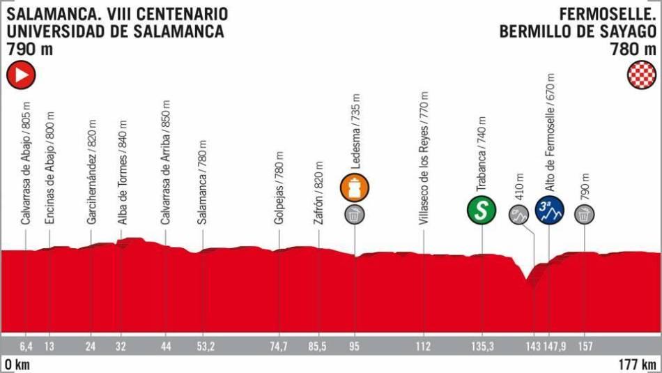 stage 10 vuelta 2018